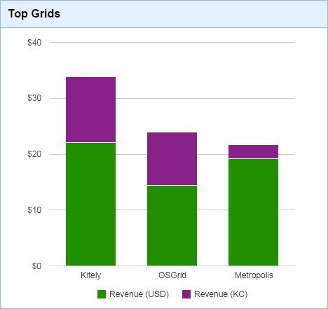 Top Grids Graph